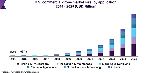 digital marketing trends 2021 drone software