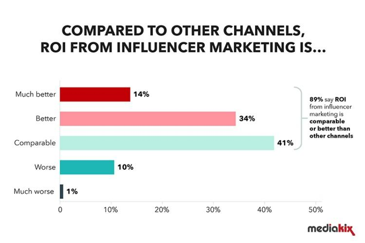 digital marketing trends 2021 influencer marketing