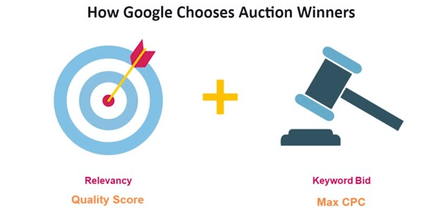 how the google ads auction works