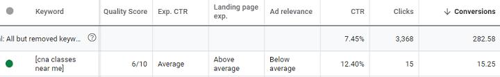 google ads quality score average but performance high