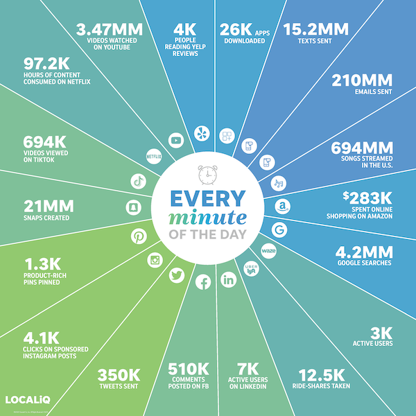 2020年必须了解的9个电子商务营销趋势