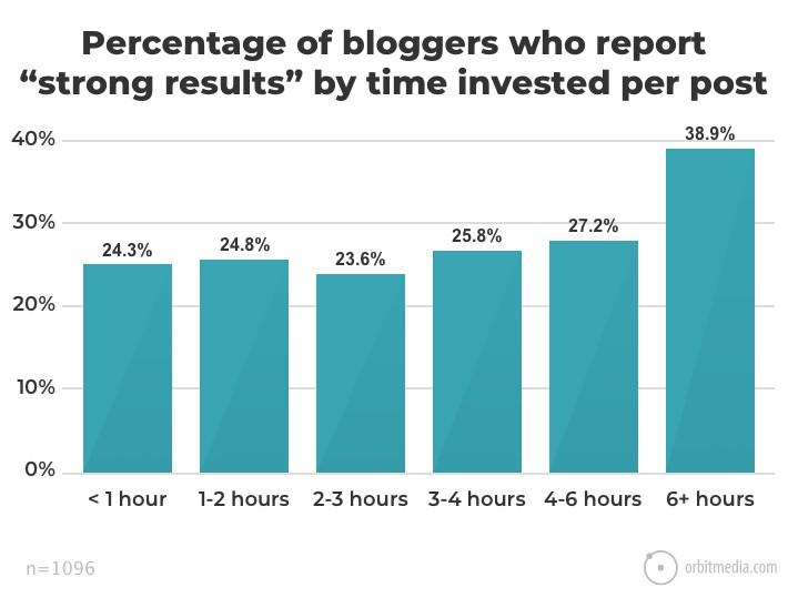 time spent on blog post graph