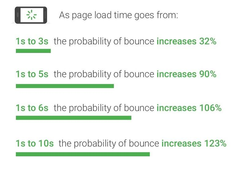 page load time stats