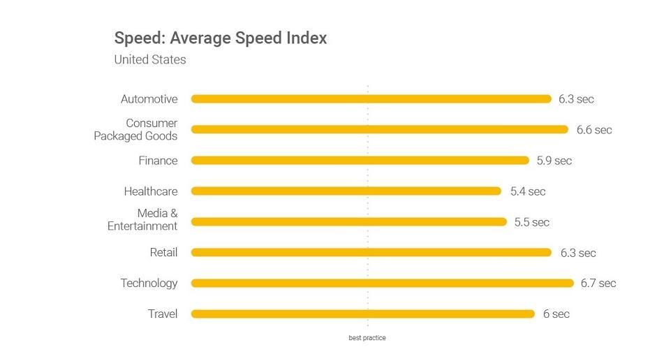 speed index graph