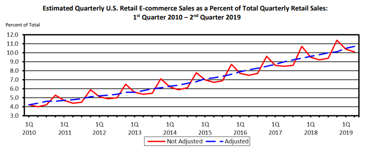 ecommerce-marketing-growth-of-ecommerce-chart