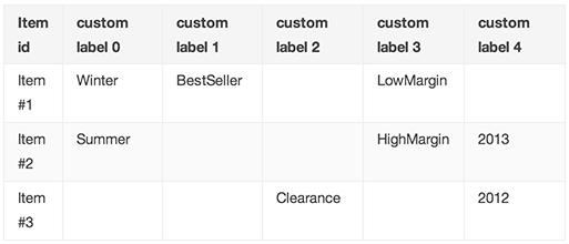 ecommerce-ppc-google-shopping-custom-labels