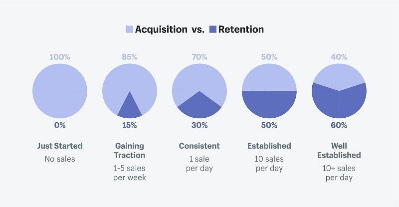 如何改善你的电子商务销售漏斗的每个阶段?