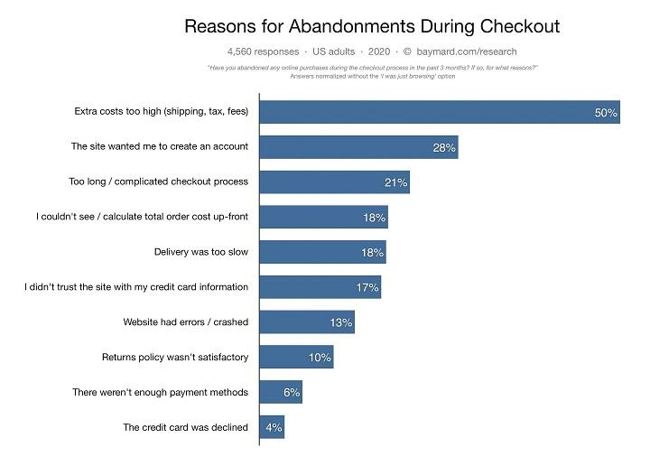 ecommerce sales funnel abandoned carts graph