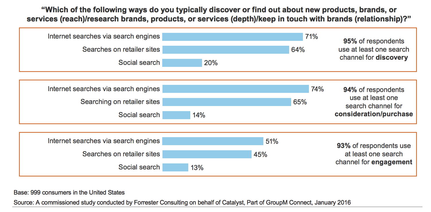 how consumers discover ecommerce sites
