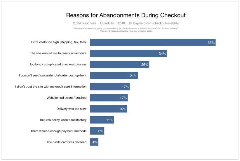 cart abandonment chart