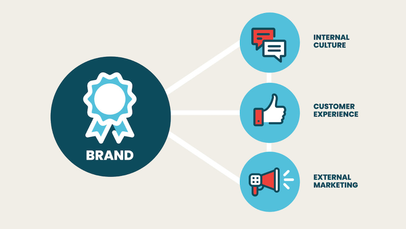 <div>10 Steps to an Effective Brand Strategy That'll Bolster Your Business</div>