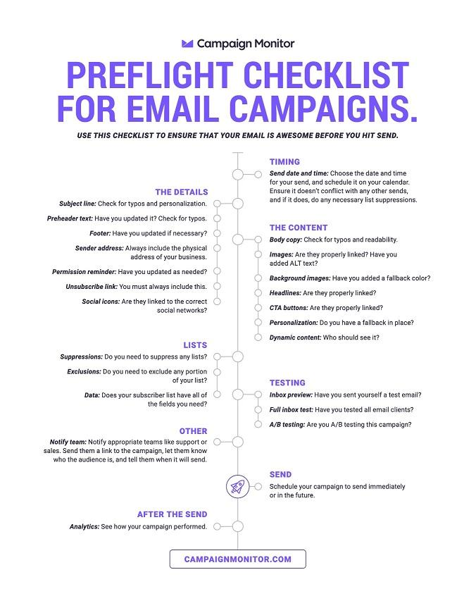 email marketing QA checklist
