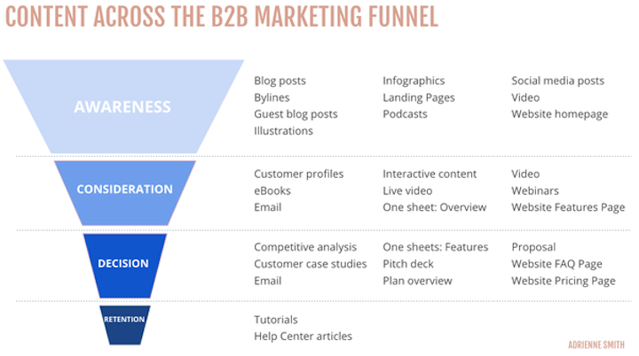 content marketing funnel used to send the right offers in your email marketing