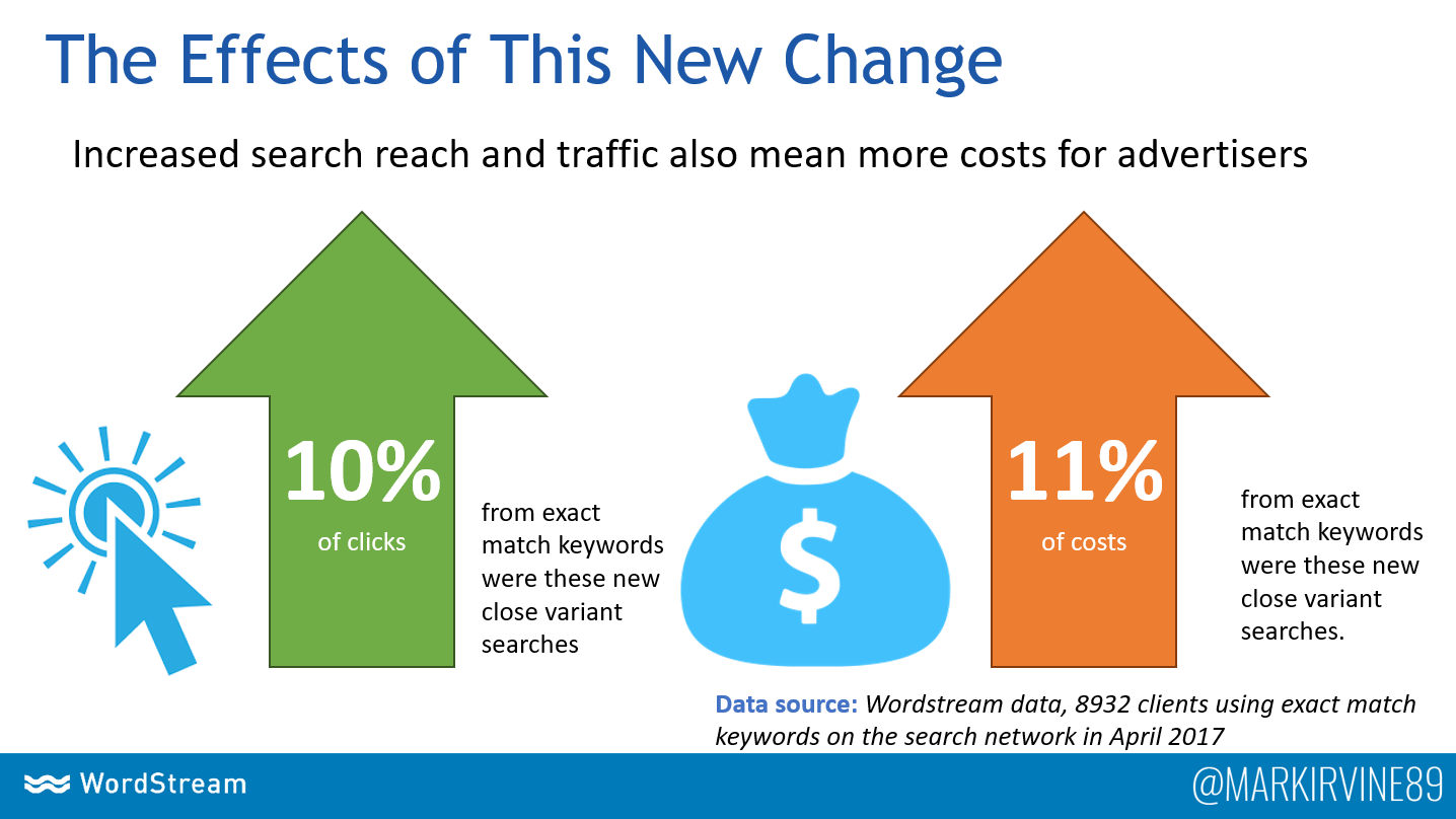 impact of exact match keyword changes in google ads