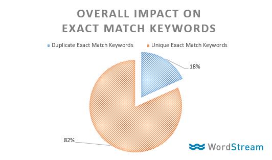 exact match keyword changes duplicates