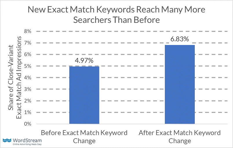 exact match update keyword reach bar graph