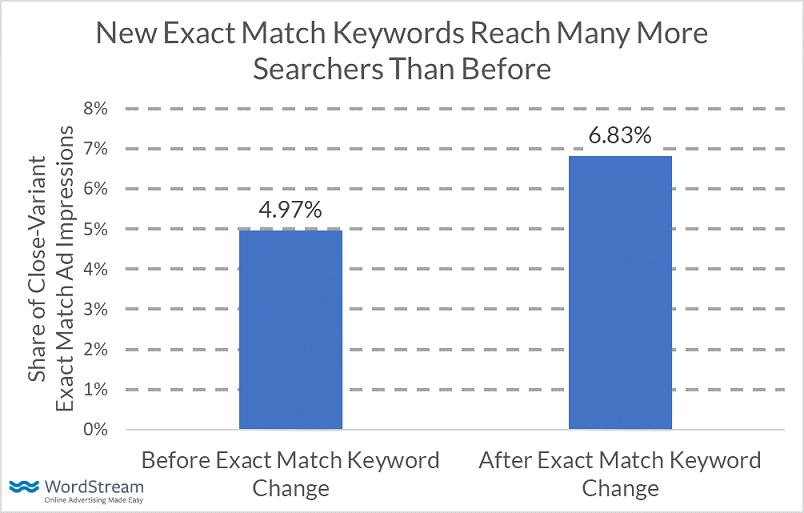 exact match update keyword reach bar graph