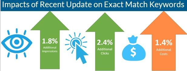 exact match update impact on search