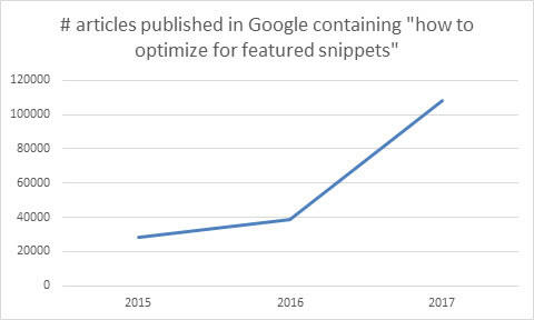 Expandable Featured Snippets Voice