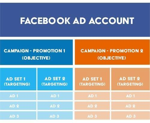 Facebook Ad Tips Structure