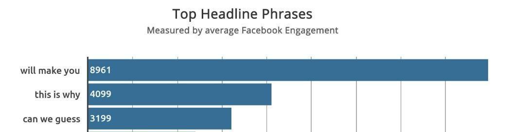 best-phrases-facebook-ad-headlines