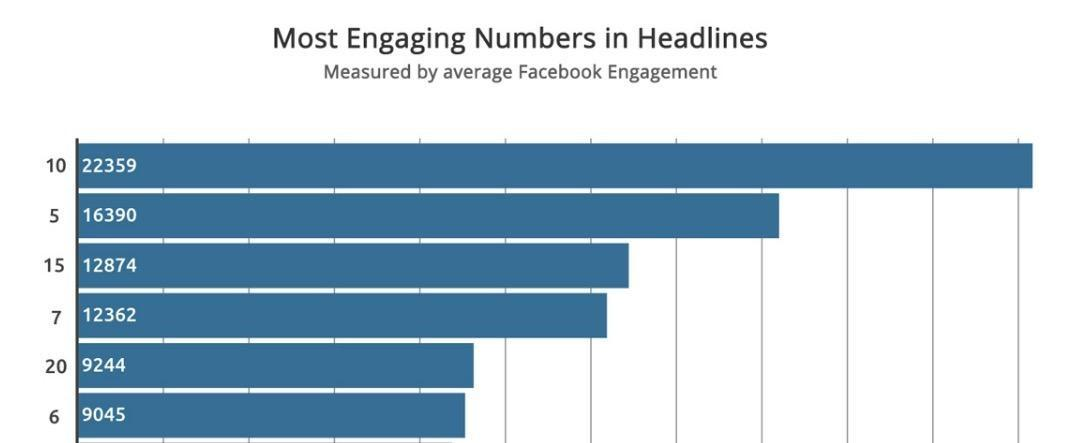 5 data backed tips for writing great facebook ad headlines wordstream