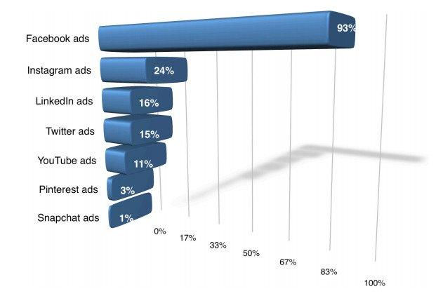 platform-popularity-facebook-ad-headlines