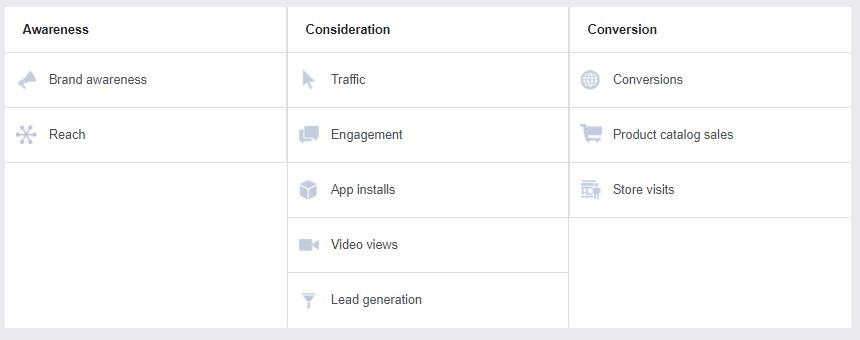 Facebook Ads checklist campaign objectives options