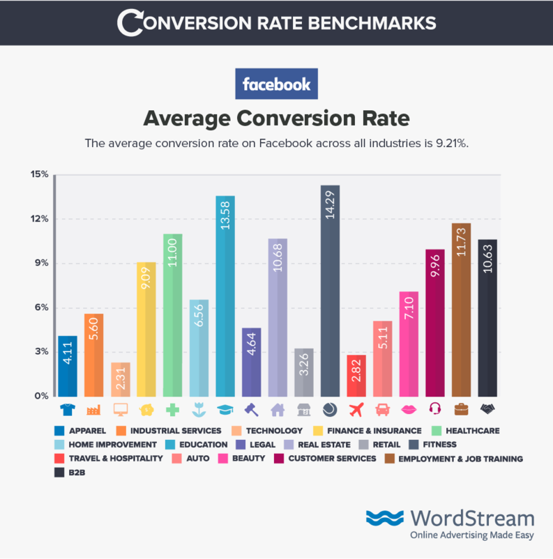 facebook-ads Conversion-rate-benchmark-data