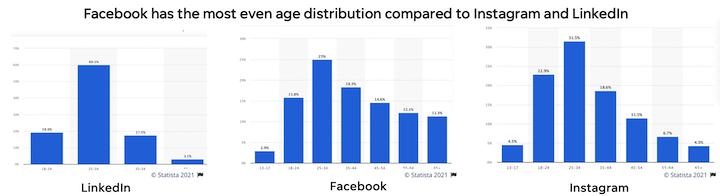 age distribution for facebook vs instagram and linkedin