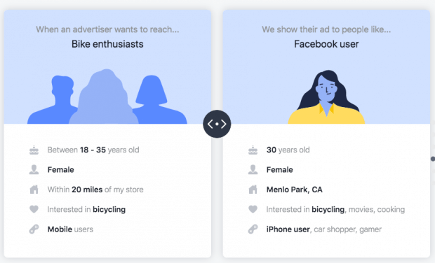 facebook ad targeting example