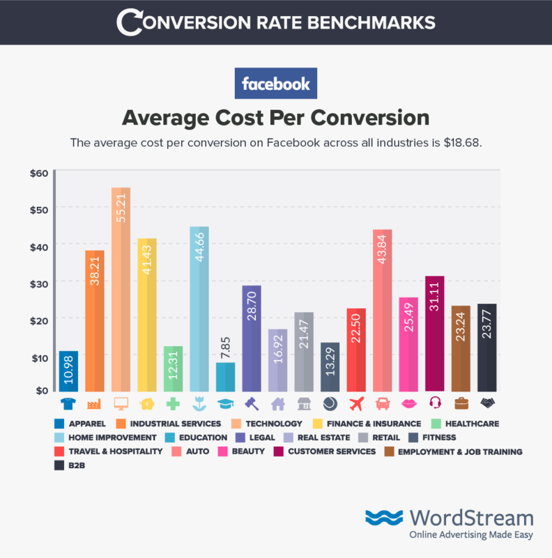 facebook-ads-cost-per Conversion-benchmark-data