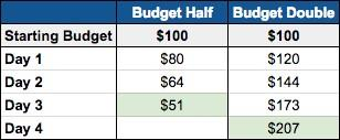 how to change daily budgets chart