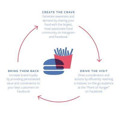 Facebook marketing funnel for restaurants