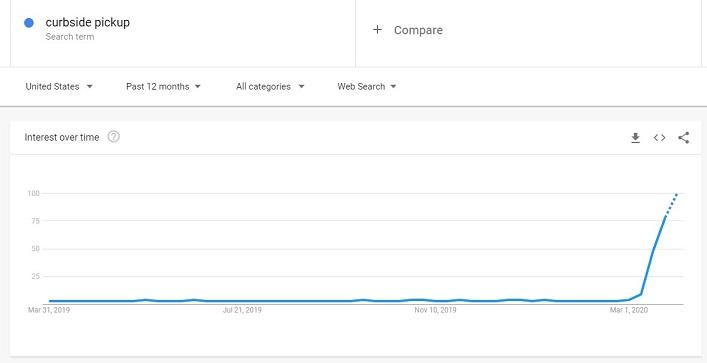 search volume for