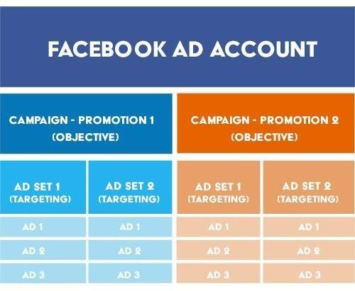 Facebook funnel account structure chart
