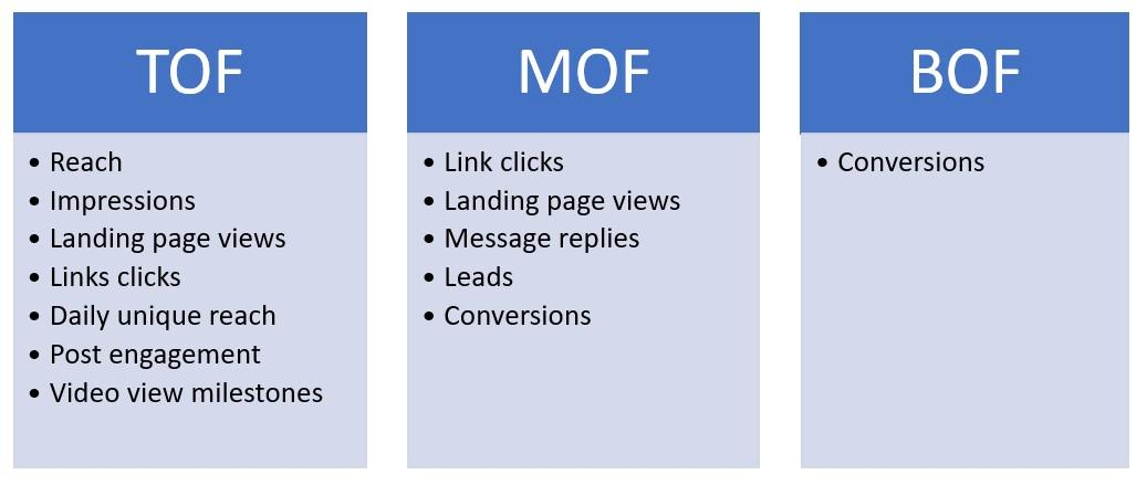 ad delivery optimized by Facebook funnel stage chart