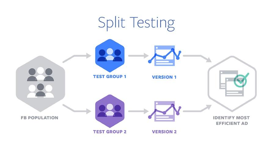 Facebook Google Split Test