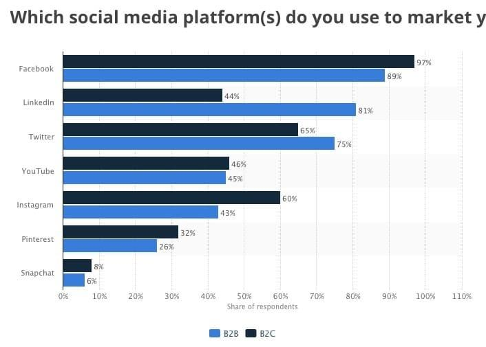 Facebook for B2B and B2C