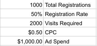 Resultados de registro de webinar de anuncios publicitarios de Facebook