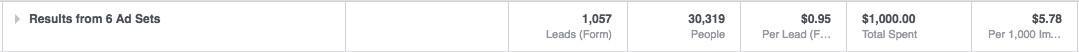 Facebook lead ad AdEspresso results