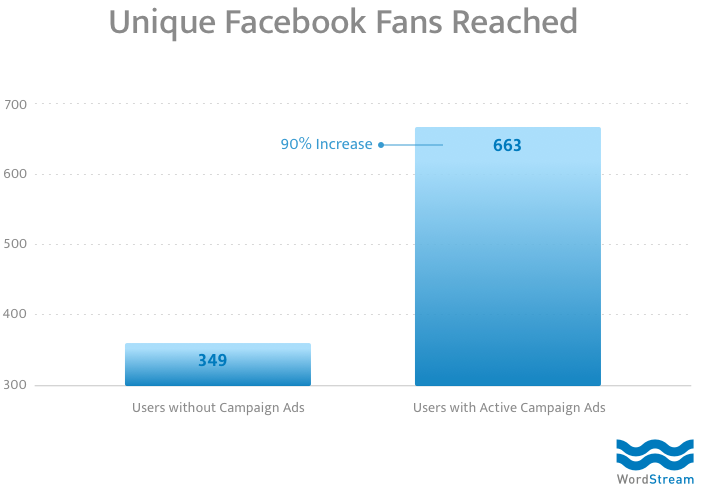 Facebook Marketing Tips Organic