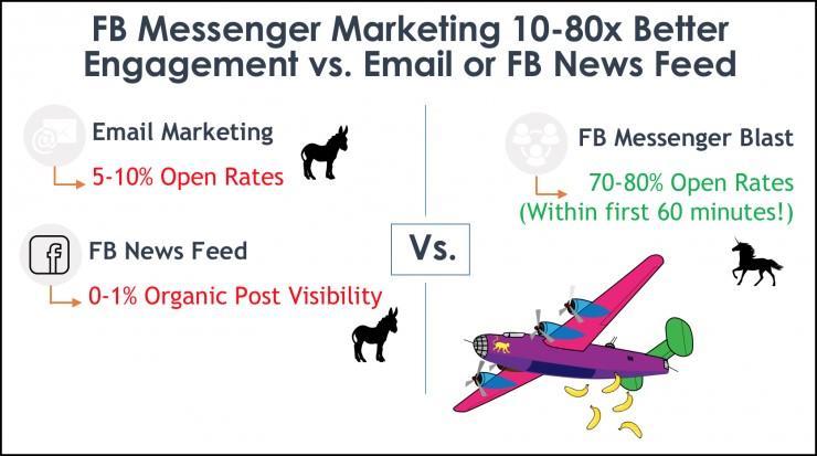 Facebook messenger chatblast vs email marketing