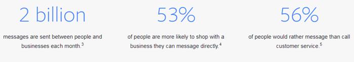 facebook messenger ads user stats