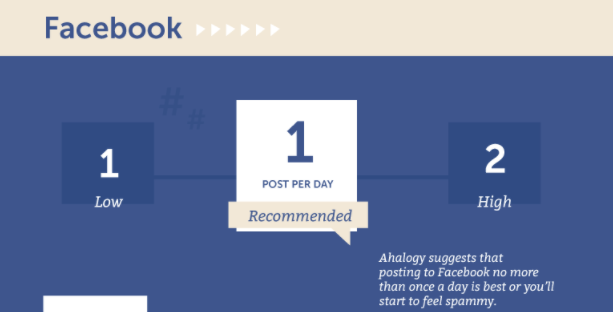 Facebook Marketing Tips Posting