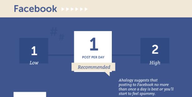 Facebook Marketing Tips Posting