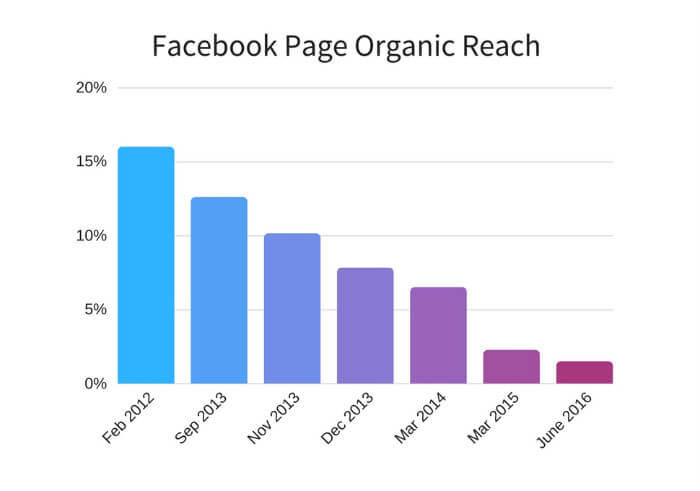 Top 5 Money-Making Facebook Marketing Tips | WordStream
