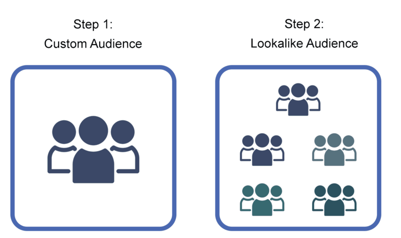 facebook-removes-more-targeting-options-linkedin-launches-lookalike-audiences