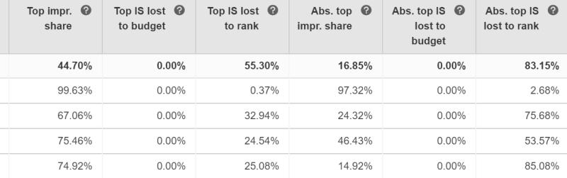 facebook-revives-reach-estimates-microsoft-advertising-prominence-metrics