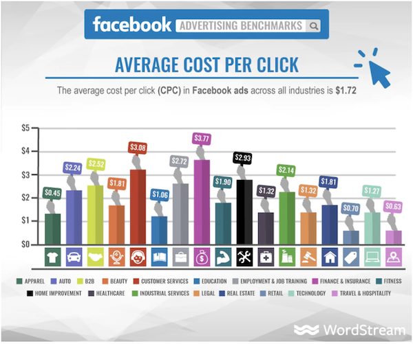 best practices for facebook traffic ads facebook ad costs